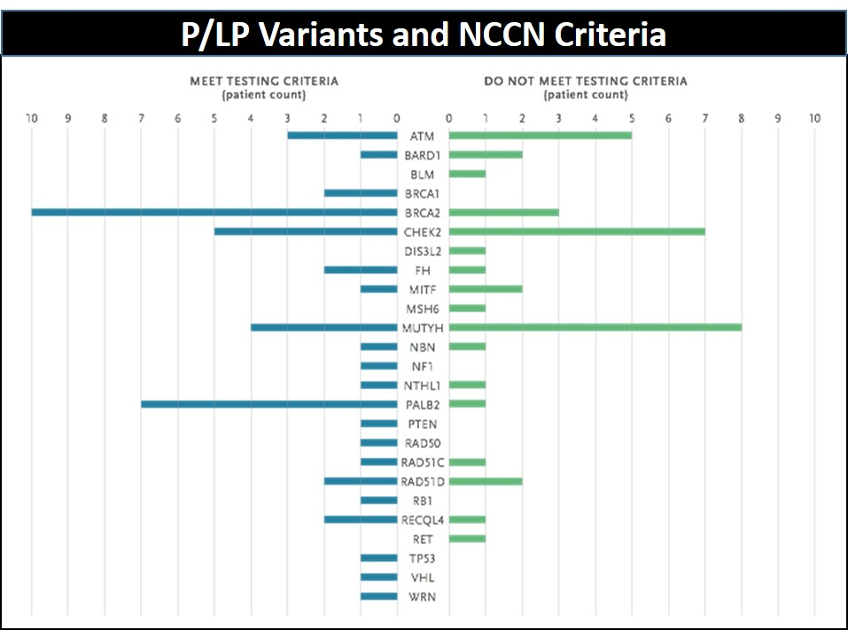 P-LP Variants and NCCN Criteria
