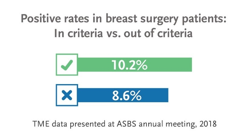 Positive rates in breast surgery patients