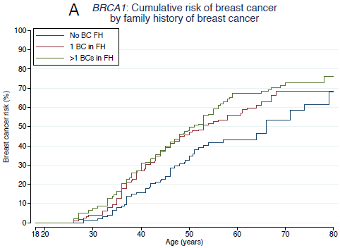 BRCA-risk-by-FH