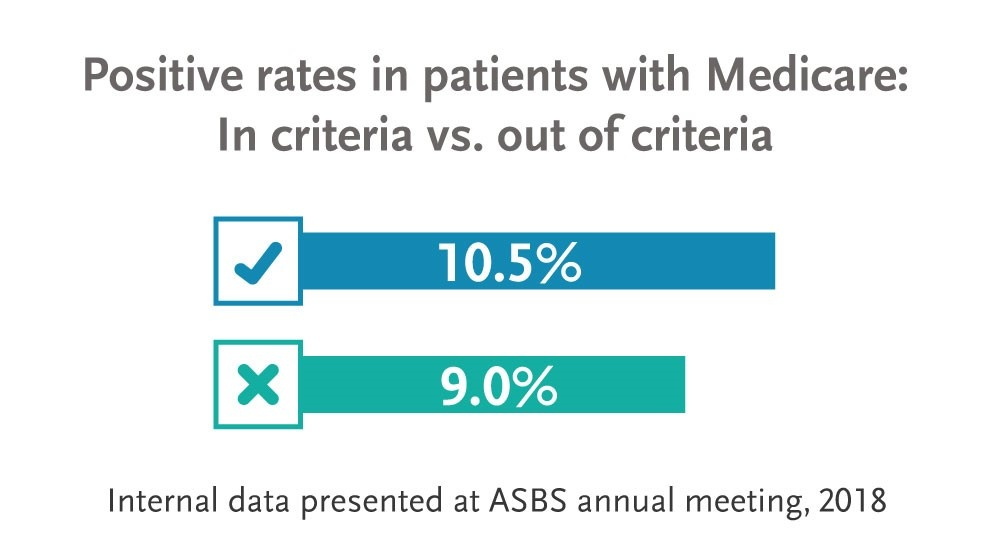 Positive rates in patients with Medicare