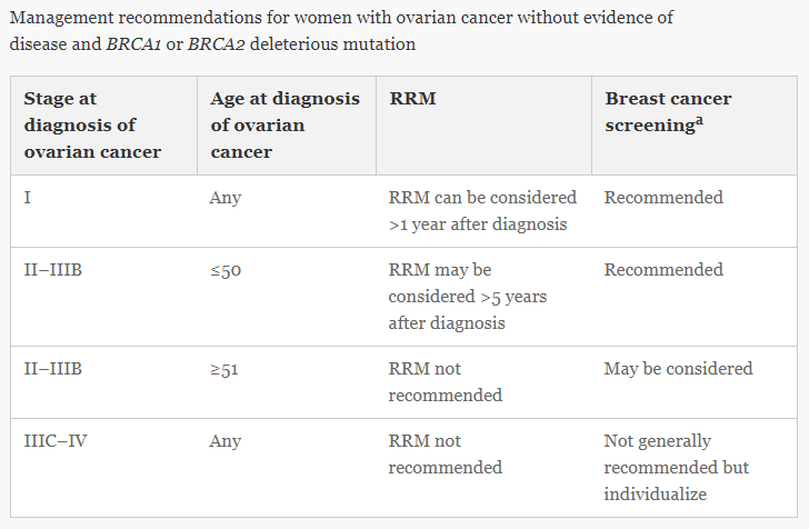 RRM-after-BRCA-Ovarian-Ca