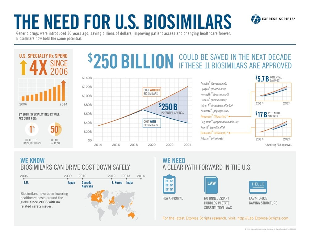 The need for biosimilars